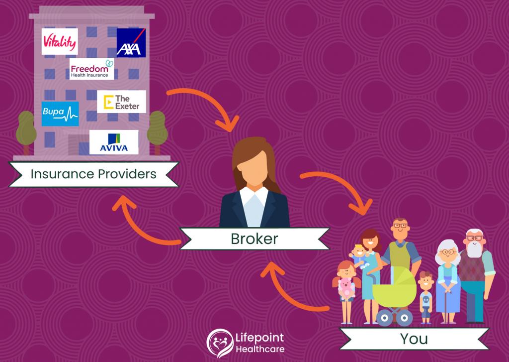 health insurance broker intermediary process